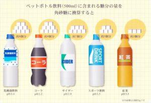 ペットボトル飲料に含まれる糖分量