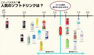 一般的な飲み物の酸性度合い