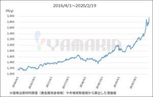 歯科用金属価格の推移