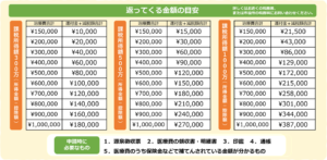 医療費控除の目安一覧表