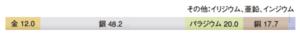 12%金銀パラジウム合金の成分比率
